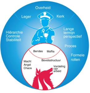 Blauwe organisaties