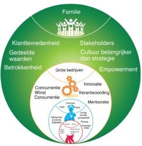 Groene organisaties
