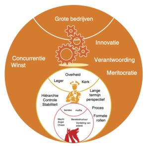 oranje paradigma zelforganisatie Reinventing Organizations