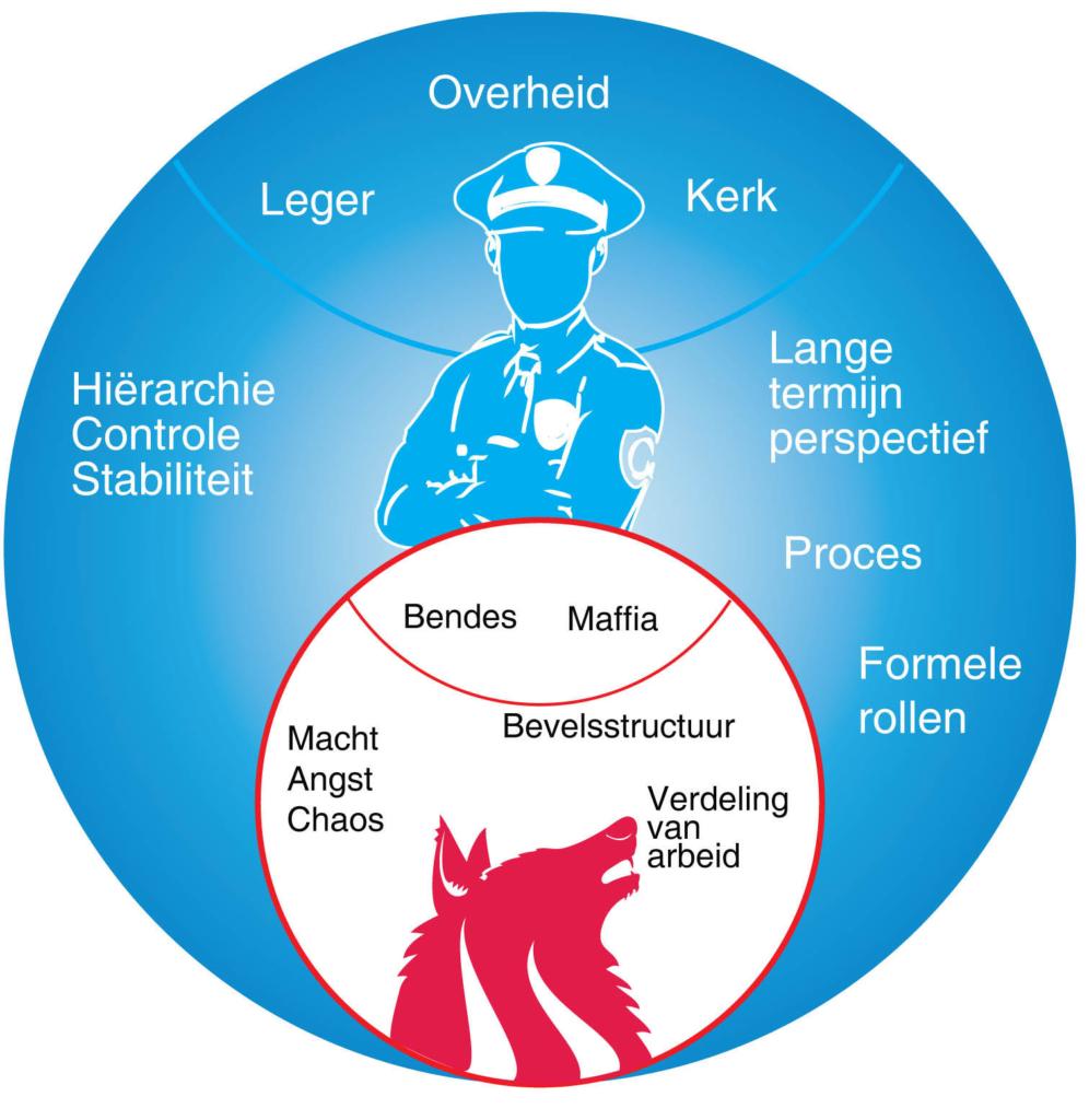 Evolutionaire organisatieontwikkeling: blauw