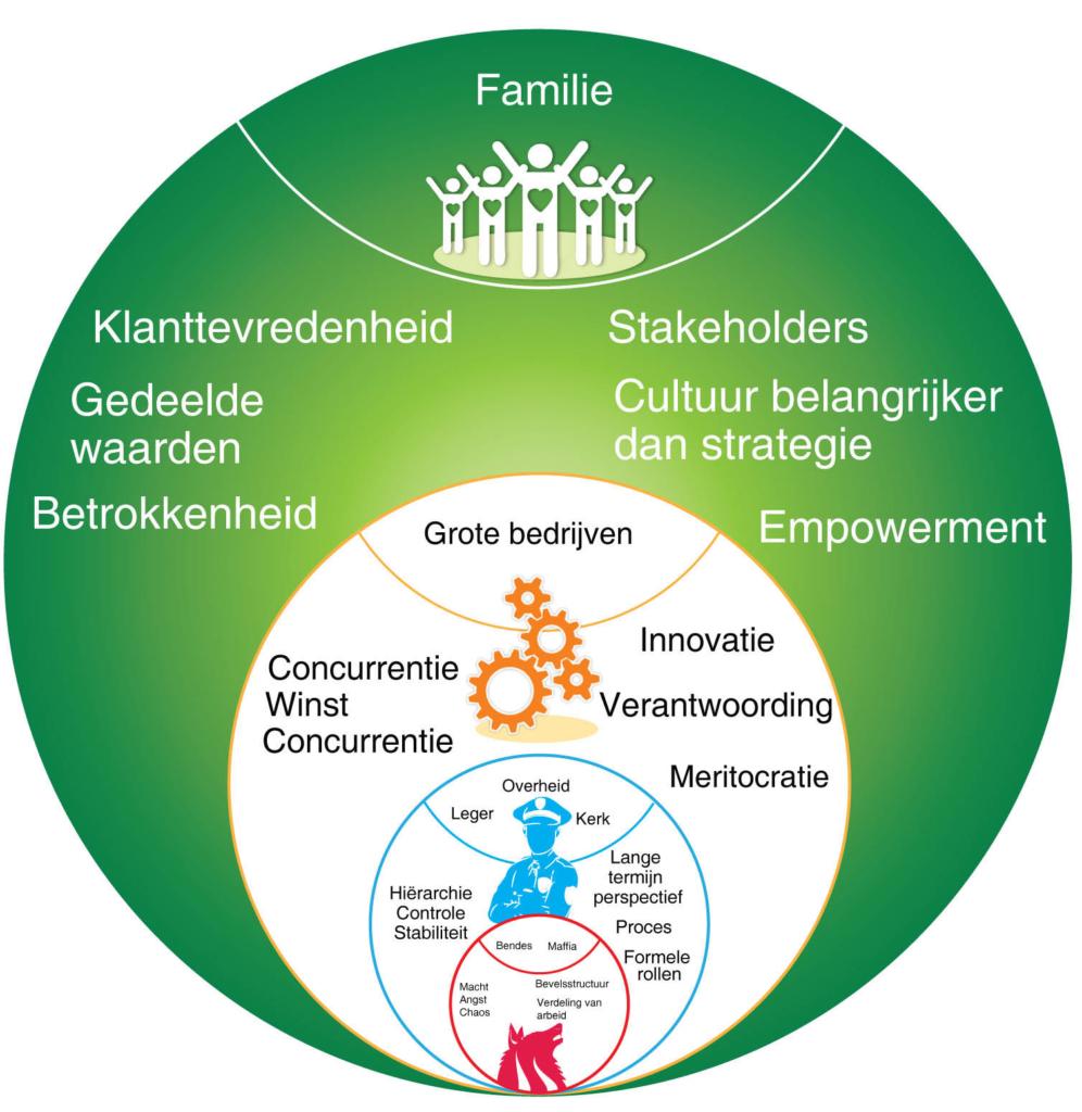 Evolutionaire organisatieontwikkeling: groen
